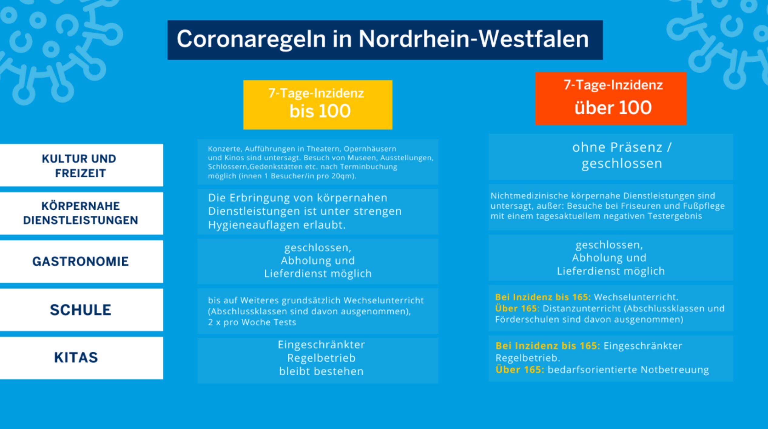 Grafik mit einer Übersicht zur Corona-Notbremse